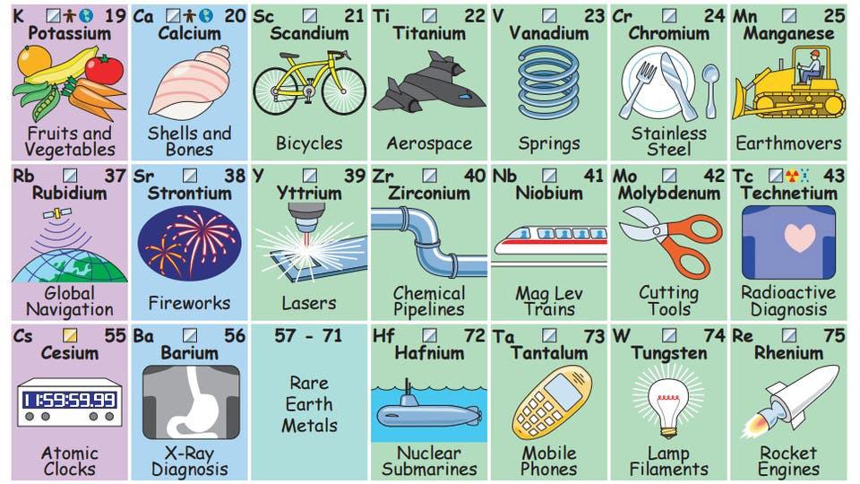 tabla periódica y sus elementos