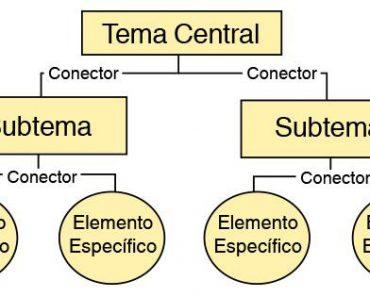 cómo hacer un mapa conceptual