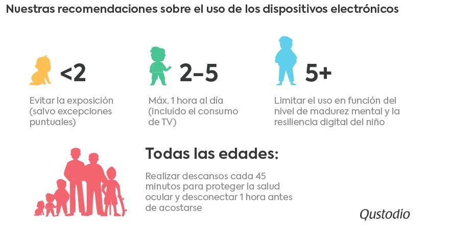 """Qustodio elabora un listado con recomendaciones para ayudar a los padres en la """"Nueva Normalidad Digital"""""""